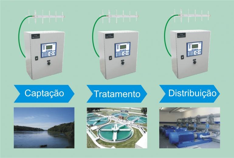leitura-de-agua-sistemas-de-medidor-de-agua